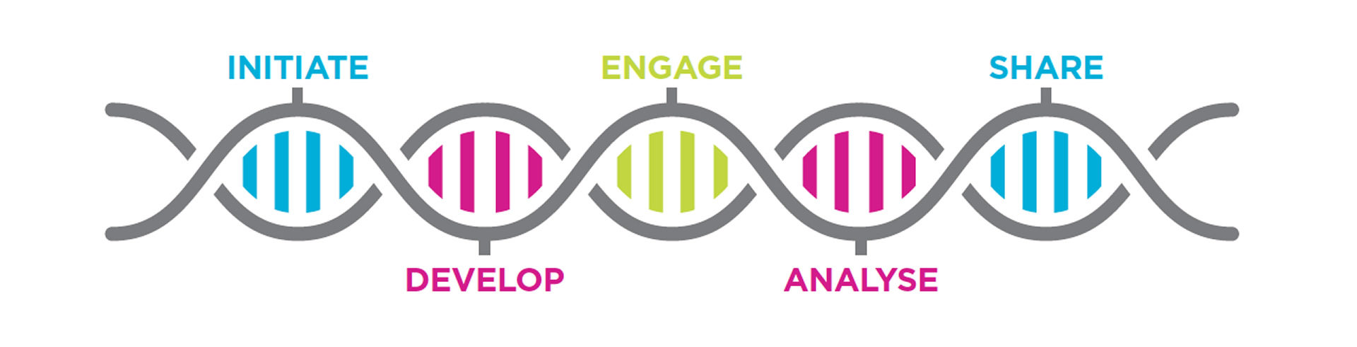 Initiate Develop Engage Analyse Share